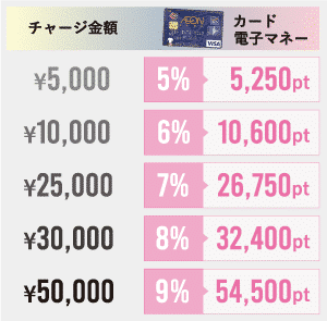 カードチャージ価格表