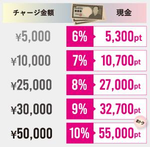 現金チャージ価格表