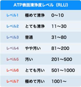 ATP検査の目安