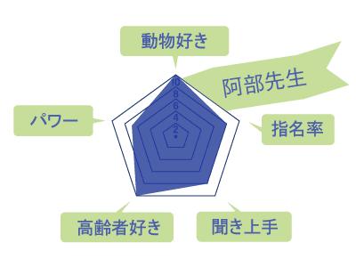 阿部先生のスキルチャート
