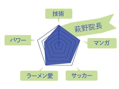 萩野院長のスキルチャート