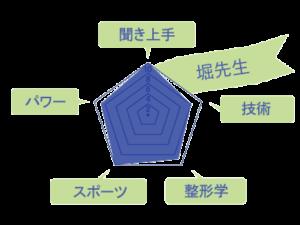 堀先生のスキルチャート