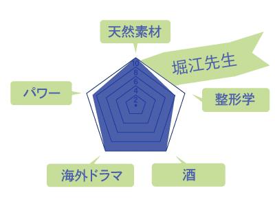 堀江先生のスキルチャート