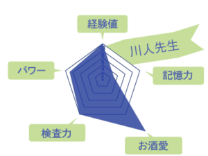 川人先生のスキルチャート