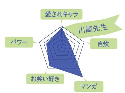 川崎先生のスキルチャート