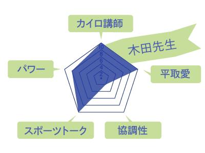 木田先生のスキルチャート