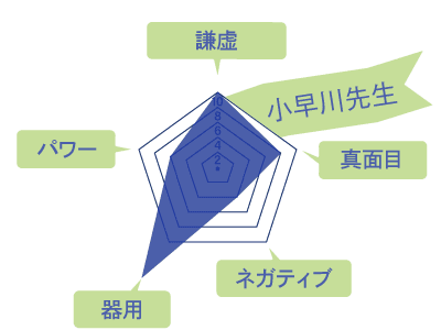 小早川先生のスキルチャート