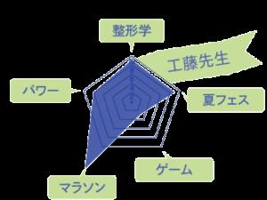 工藤先生のスキルチャート