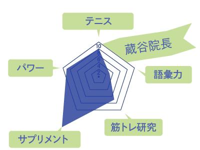 蔵谷院長のスキルチャート