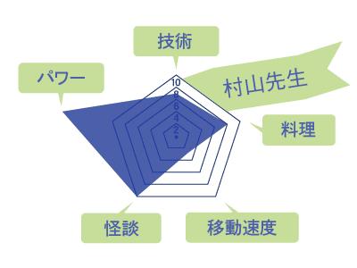 村山先生のスキルチャート