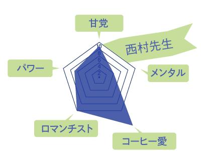 西村先生のスキルチャート