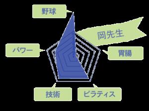 岡先生のスキルチャート