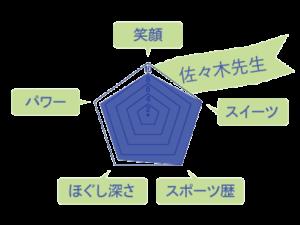 佐々木先生のスキルチャート