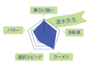 清水先生のスキルチャート