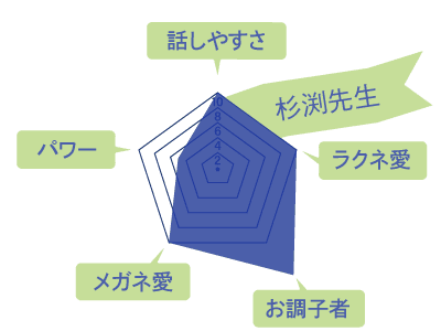 杉渕先生のスキルチャート