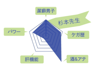 杉本先生のスキルチャート