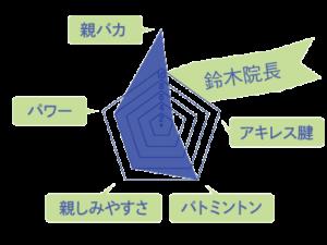 鈴木院長のスキルチャート
