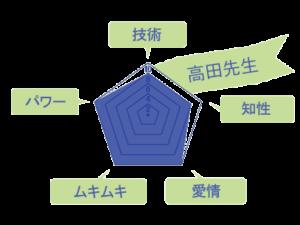 高田先生のスキルチャート