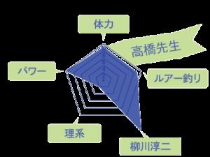 高橋先生のスキルチャート