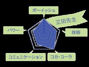 立田先生のスキルチャート