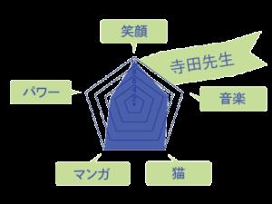 寺田先生のスキルチャート
