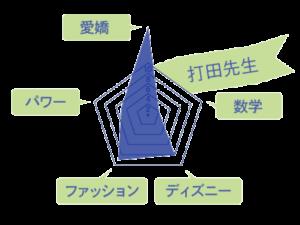 打田先生のスキルチャート