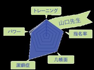 山口先生のスキルチャート