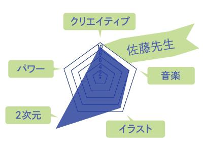 佐藤先生のスキルチャート